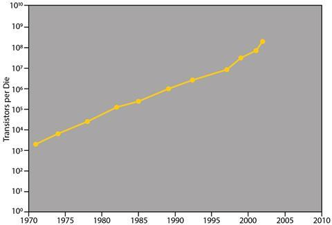 Moore's Law graph