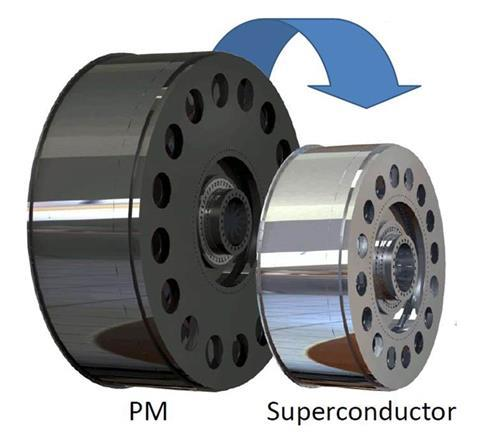 Illustration showing PM and superconductor comparison