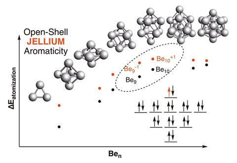 A graph showing the extension to open-shell spherical compounds