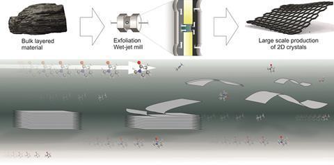 Liquid-phase exfoliation of layered crystals