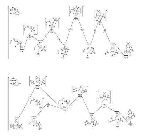 An image showing  DFT-computed free energies for the reaction pathways