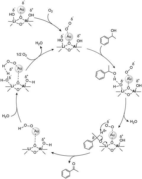 Proposed mechanism for aerobic oxidation of benzylic alcohols over Au/Li–Al LDH