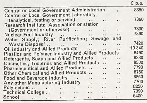 Chemists' pay by sector of employment, 1979