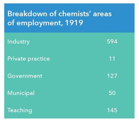 An image showing the breakdown of chemists' areas of employment in 1919