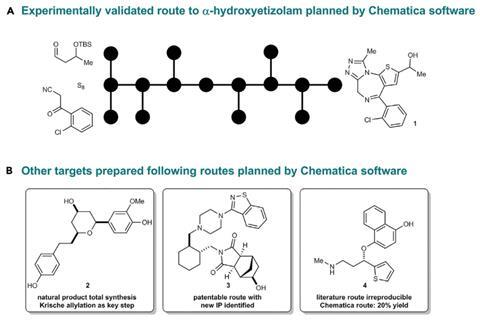 (A) Cartoon depiction of a route toa-hydroxyetizolan planned by Chematica and experimentallyvalidated by an international team of chemists.(B) Additional medicinally relevant synthetictargets that yielded to synthesis with Chematica'ssuggested route. A to