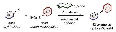 A scheme showing the first general and scalable solid-state Suzuki–Miyaura cross-coupling reaction using mechanochemistry