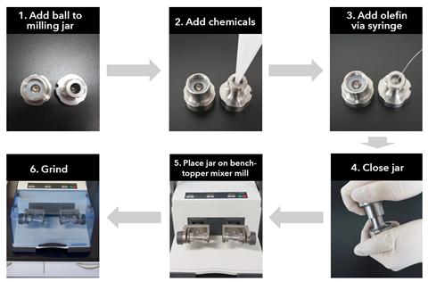 An image showing how to set up ball mill jars