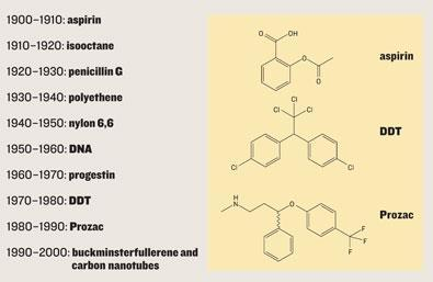 Molecules that matter