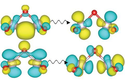Natural transition orbitals of the two largest amplitude components of the 510 nm excitation