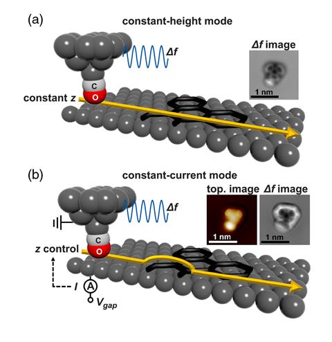 A scheme showing the conventional bond imaging technique