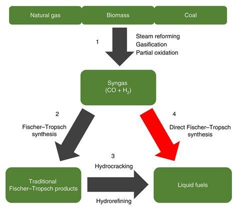 Schematic for the conversion of natural gas, biomass and coal into liquid fuels. This process has four main stages: (1) conversion of natural gas, biomass and coal into syngas; (2) formation of traditional Fischer–Tropsch products (non-selective liquid fu