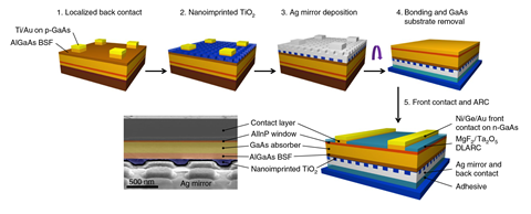 A scheme detailing the fabrication process for ultrathin GaAs solar cells with a nanostructured back mirror
