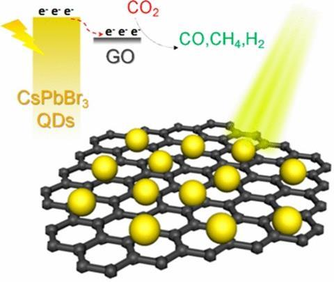 Quantum dots used for CO2