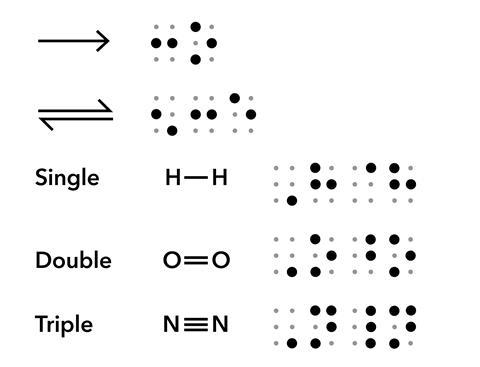 Reaction scheme arrows and bond types in braille