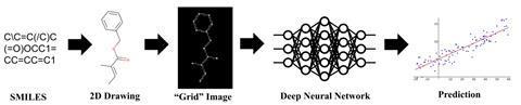 Illustration of the Chemception framework
