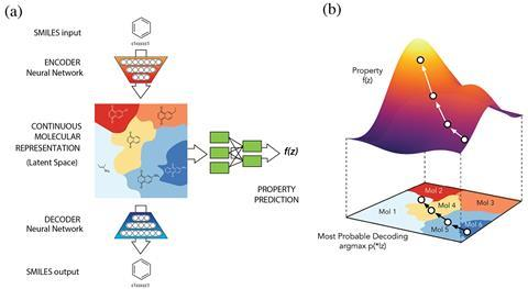 Automatic chemical design using a data-driven continuous representation of molecules