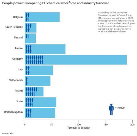 EU chemical workforce and industry turnover infographic