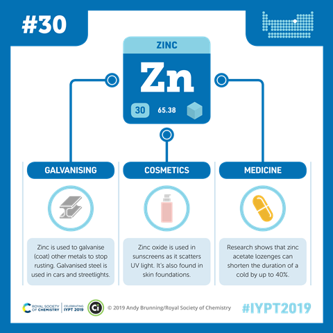 Zinc infographic