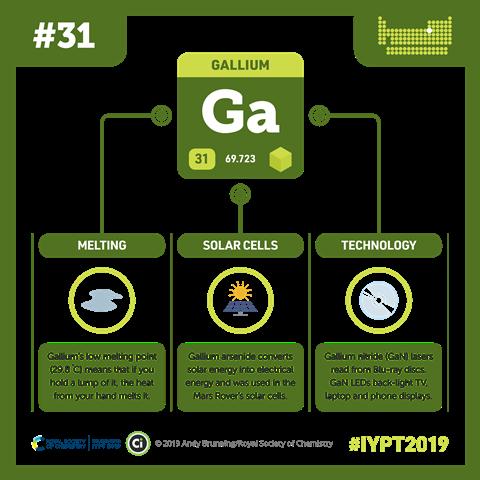 Gallium infographic