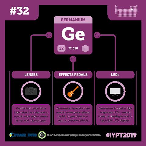 Germanium infographic