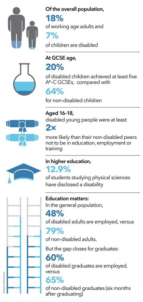Of the overall population, 18% of working age adults and 7% of children are disabled. At GCSE age, 20% of disabled children achieved at least five A*–C GCSEs, compared with 64% for non-disabled children. Aged 16–18, disabled young people were at least 2× more likely than their non-disabled peers not to be in education, employment or training. In higher education, 12.9% of students studying physical sciences have disclosed a disability. Education matters: In the general population, 48% of disabled adults are employed, versus 79% of non-disabled adults. But the gap closes for graduates: 60% of disabled graduates are employed, versus 65% of non-disabled graduates (six months after graduating)
