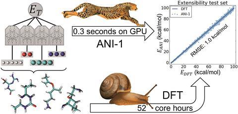 An extensible neural network potential with DFT accuracy at force field computational cost