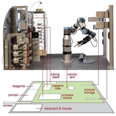 Photograph of the robotic flow chemistry platform