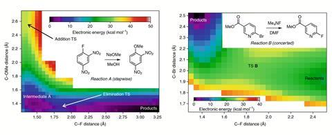 Concerted nucleophilic aromatic substitutions for in article use