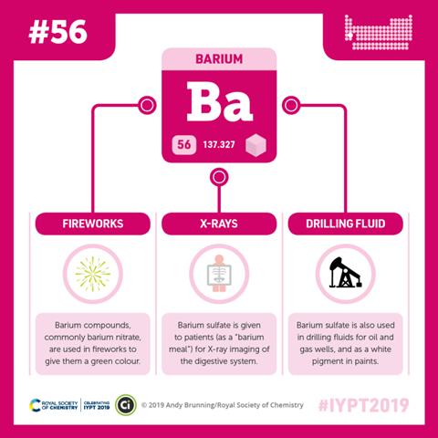 Compound Interest - Barium