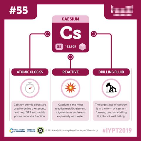 Compound Interest - Caesium
