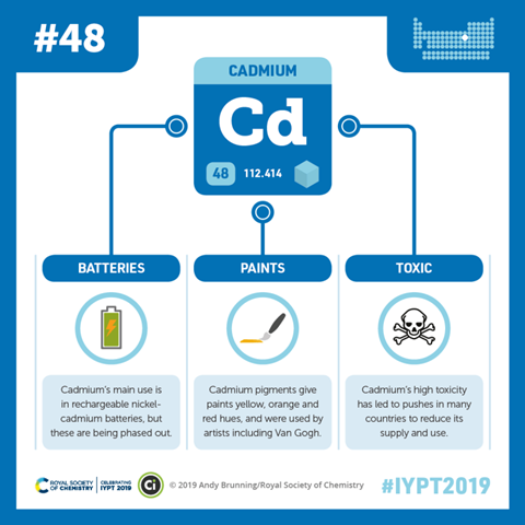 Compound Interest - Cadmium