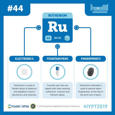 Compound Interest - Ruthenium