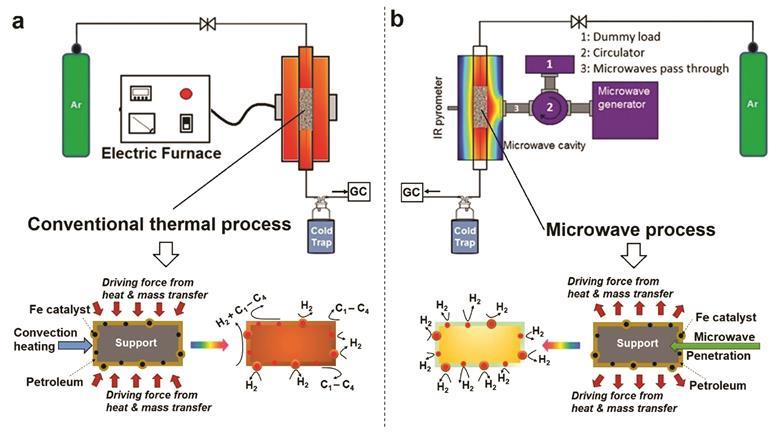 Microwave process decarbonises fossil fuels and generates hydrogen