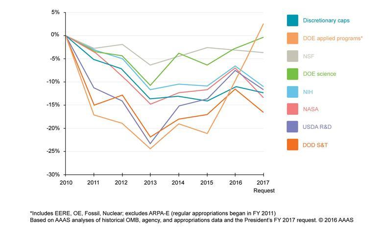 Federal spend 2010 graph