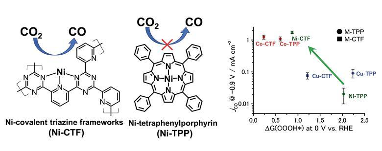 Coordination Trick Reinvents Cobalt And Nickel As Carbon Reduction