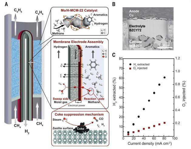 Membrane Reactor Turns Methane Into Aromatics | Research | Chemistry World
