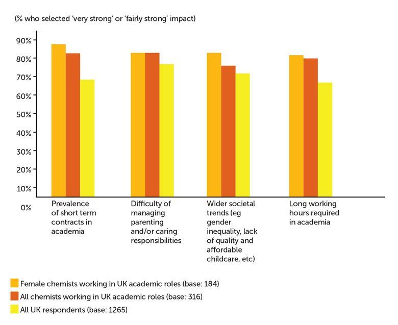 Bar chart showing all chemists working in UK academic roles versus female chemists working in UK academic roles